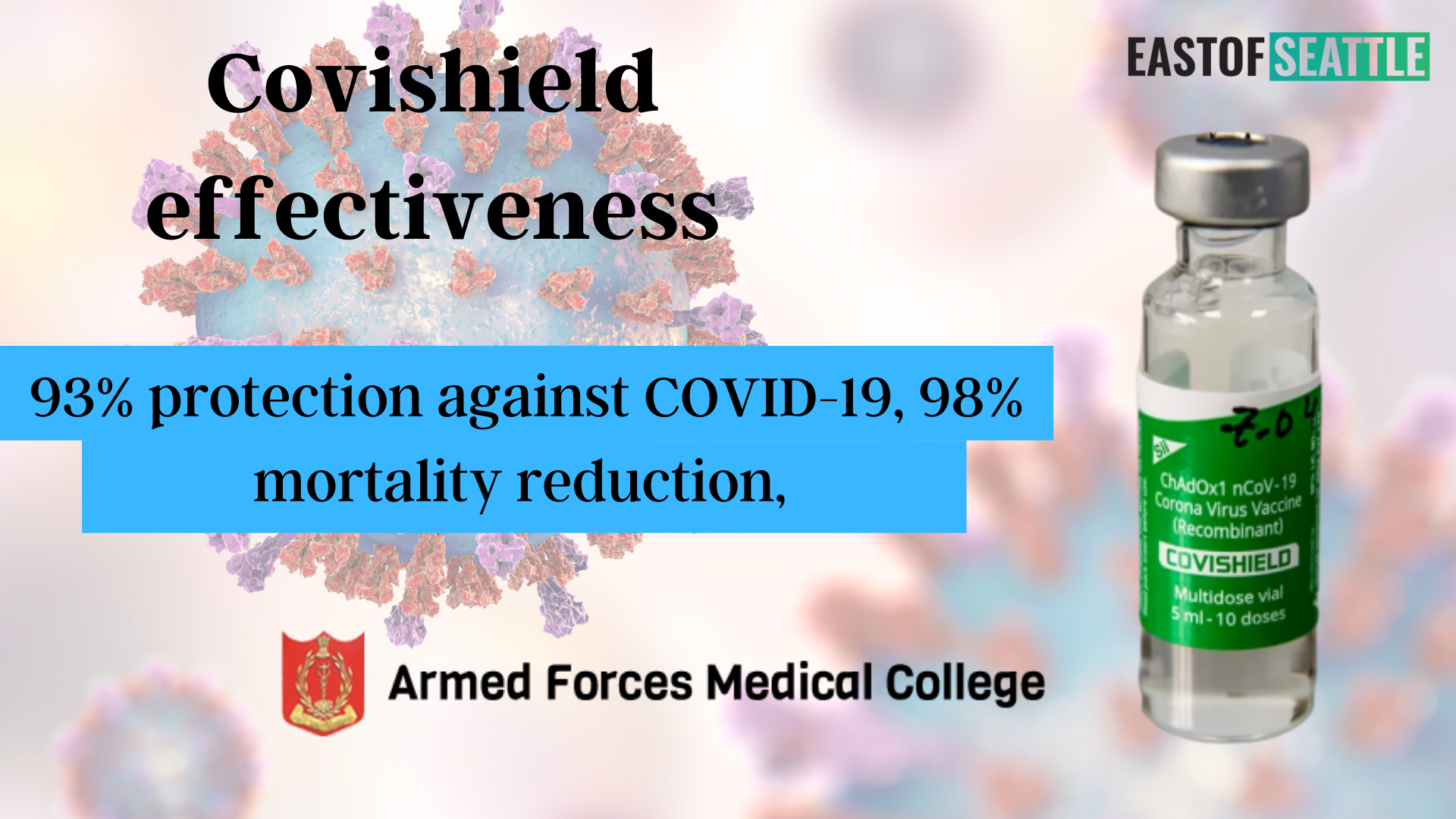 Covishield effectiveness: 93% protection against COVID-19, 98% mortality reduction, AFMC Study